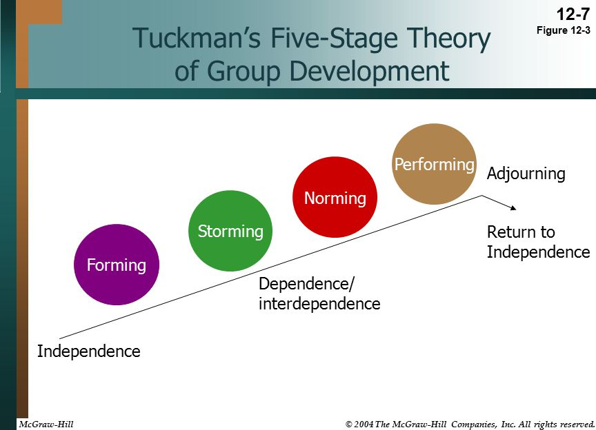 Tuckman's Five-Stage Theory of Group Development Performing Adjourning Norming Storming Forming Return to Independence Dependence/ interdependence Independence 12-7 Figure 12-3 McGraw-Hill © 2004 The McGraw-Hill Companies, Inc.