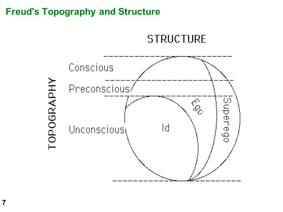 Freud s Topography and Structure 7
