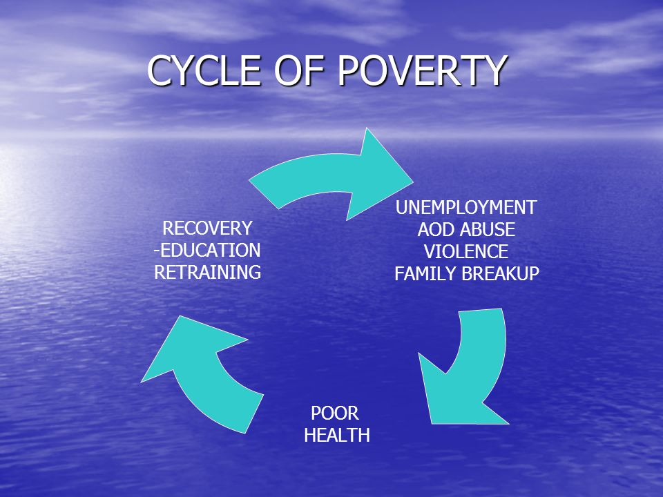 CYCLE OF POVERTY UNEMPLOYMENT AOD ABUSE VIOLENCE FAMILY BREAKUP POOR HEALTH RECOVERY -EDUCATION RETRAINING