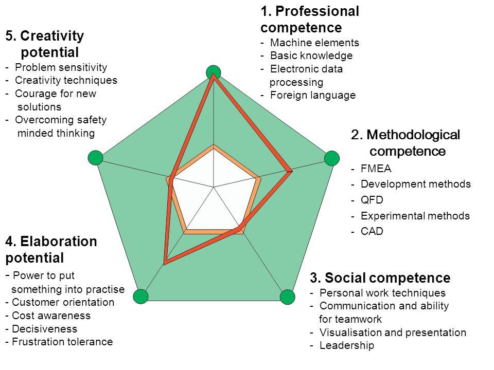 2.Methodological competence - FMEA - Development methods - QFD - Experimental methods - CAD 3.