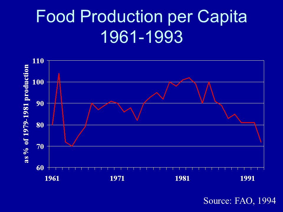 Food Production per Capita 1961-1993 Source: FAO, 1994