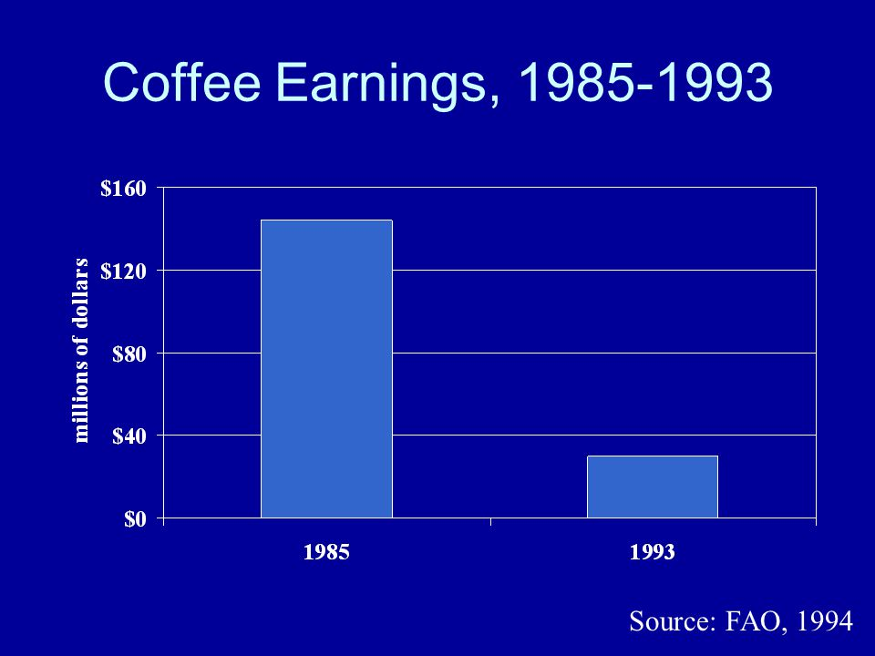Coffee Earnings, 1985-1993 Source: FAO, 1994
