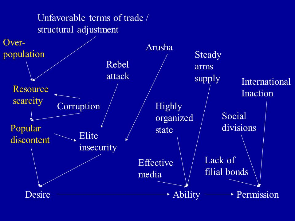 DesireAbilityPermission Highly organized state Effective media Steady arms supply International Inaction Lack of filial bonds Social divisions Resource scarcity Over- population Popular discontent Elite insecurity Corruption Unfavorable terms of trade / structural adjustment Rebel attack Arusha