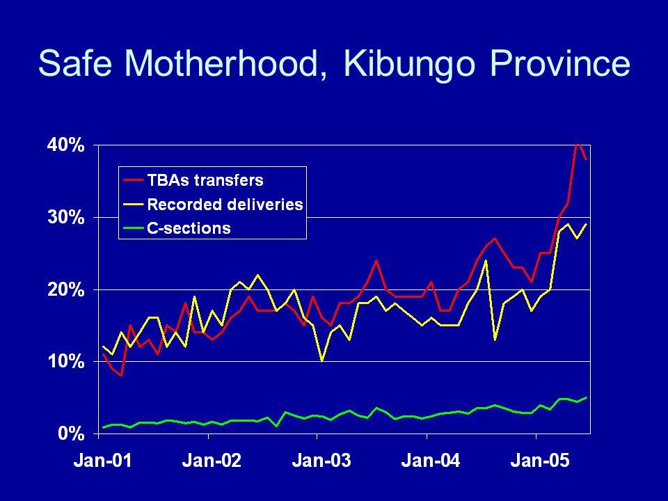 Safe Motherhood, Kibungo Province