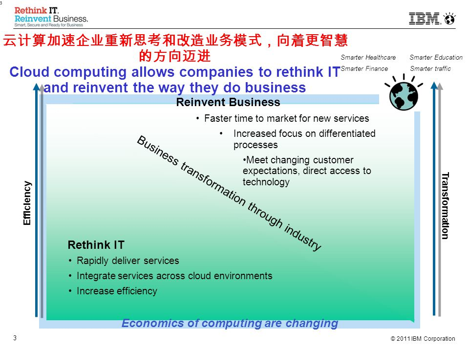© 2011 IBM Corporation 3 3 Efficiency Transformation Economics of computing are changing 云计算加速企业重新思考和改造业务模式,向着更智慧 的方向迈进 Cloud computing allows companies to rethink IT and reinvent the way they do business Rethink IT Reinvent Business Rapidly deliver services Integrate services across cloud environments Increase efficiency Faster time to market for new services Increased focus on differentiated processes Meet changing customer expectations, direct access to technology Business transformation through industry Smarter Healthcare Smarter Education Smarter Finance Smarter traffic
