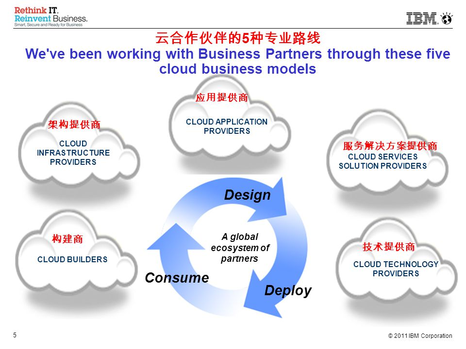 © 2011 IBM Corporation 5 云合作伙伴的 5 种专业路线 We ve been working with Business Partners through these five cloud business models CLOUD BUILDERS CLOUD SERVICES SOLUTION PROVIDERS CLOUD INFRASTRUCTURE PROVIDERS CLOUD APPLICATION PROVIDERS CLOUD TECHNOLOGY PROVIDERS Design Consume Deploy A global ecosystem of partners 架构提供商 应用提供商 构建商 服务解决方案提供商 技术提供商