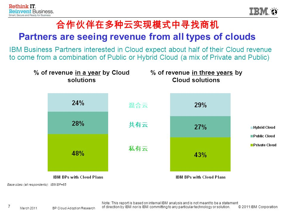 © 2011 IBM Corporation 7 BP Cloud Adoption ResearchMarch 2011 IBM Business Partners interested in Cloud expect about half of their Cloud revenue to come from a combination of Public or Hybrid Cloud (a mix of Private and Public) % of revenue in a year by Cloud solutions Base sizes (all respondents): IBM BP=65 % of revenue in three years by Cloud solutions Note: This report is based on internal IBM analysis and is not meant to be a statement of direction by IBM nor is IBM committing to any particular technology or solution.