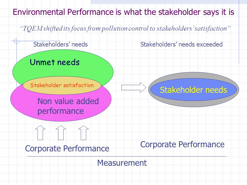 Environmental Performance is what the stakeholder says it is Unmet needs Non value added performance Stakeholder satisfaction Stakeholder needs Corporate Performance Measurement TQEM shifted its focus from pollution control to stakeholders' satisfaction Stakeholders' needsStakeholders' needs exceeded