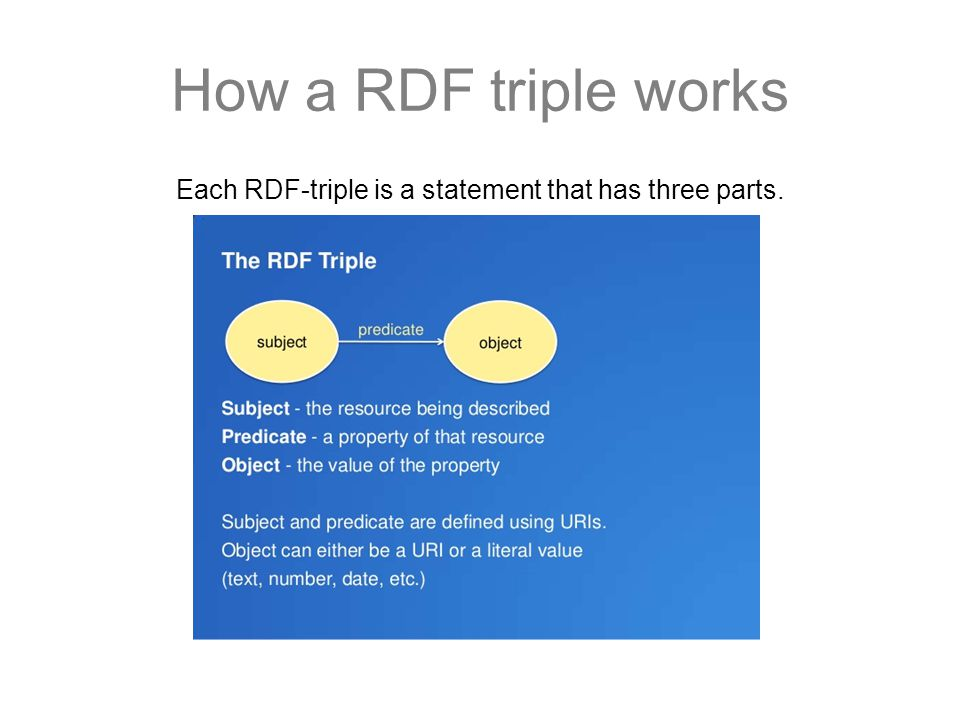 How a RDF triple works Each RDF-triple is a statement that has three parts.