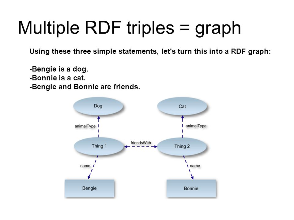 Multiple RDF triples = graph Using these three simple statements, let s turn this into a RDF graph: -Bengie is a dog.