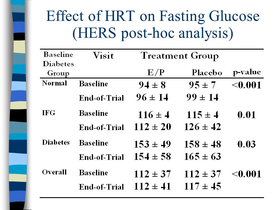 Effect of HRT on Fasting Glucose (HERS post-hoc analysis)