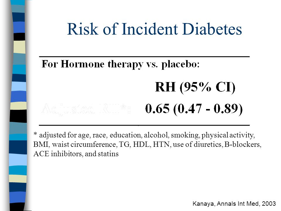 Risk of Incident Diabetes * adjusted for age, race, education, alcohol, smoking, physical activity, BMI, waist circumference, TG, HDL, HTN, use of diuretics, B-blockers, ACE inhibitors, and statins Kanaya, Annals Int Med, 2003