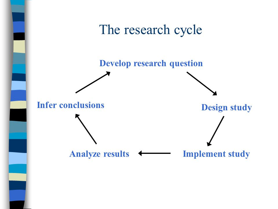 The research cycle Develop research question Design study Implement study Analyze results Infer conclusions