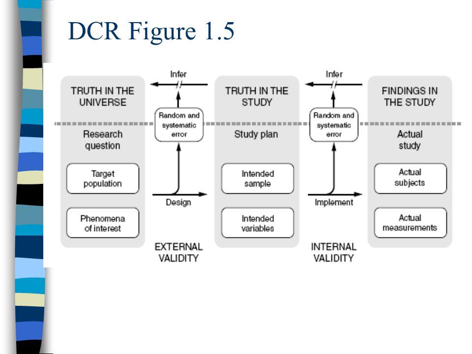 DCR Figure 1.5