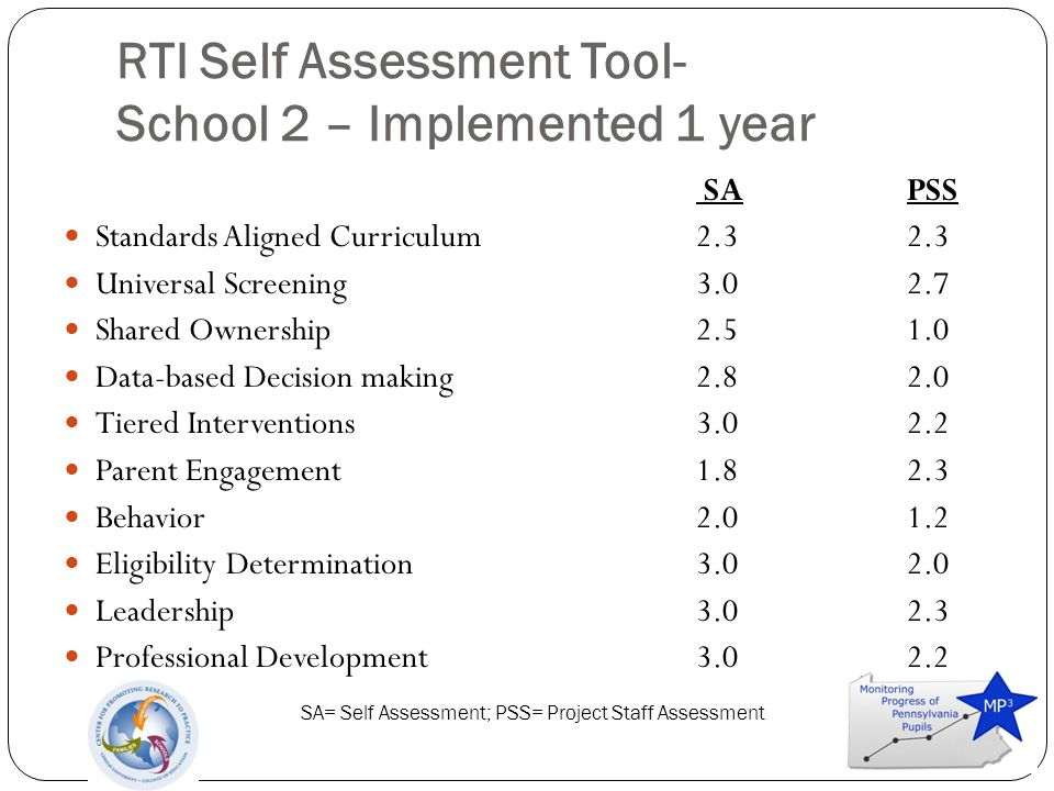 RTI Self Assessment Tool- School 2 – Implemented 1 year SAPSS Standards Aligned Curriculum2.32.3 Universal Screening3.02.7 Shared Ownership2.51.0 Data-based Decision making2.82.0 Tiered Interventions3.02.2 Parent Engagement1.82.3 Behavior2.01.2 Eligibility Determination3.02.0 Leadership3.02.3 Professional Development3.02.2 SA= Self Assessment; PSS= Project Staff Assessment