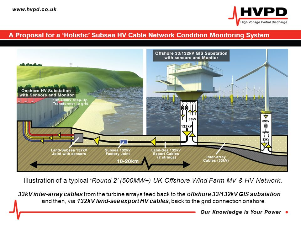 Offshore Wind Farm 'Holistic' Subsea MV & HV Cable Monitoring System Main hubs in the 132kV onshore and offshore substations.