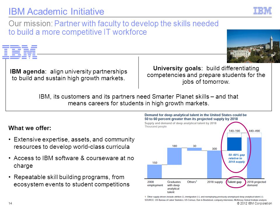 © 2012 IBM Corporation14 Our mission: Partner with faculty to develop the skills needed to build a more competitive IT workforce IBM agenda: align university partnerships to build and sustain high growth markets.