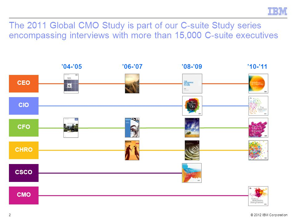 © 2012 IBM Corporation2 The 2011 Global CMO Study is part of our C-suite Study series encompassing interviews with more than 15,000 C-suite executives '04-'05'08-'09'06-'07'10-'11 CSCO CEO CFO CHRO CMO CIO