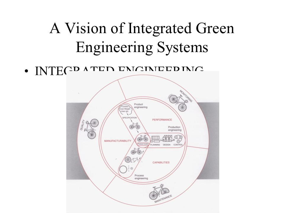 A Vision of Integrated Green Engineering Systems INTEGRATED ENGINEERING