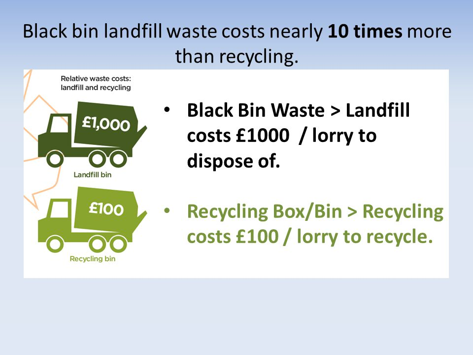 Black bin landfill waste costs nearly 10 times more than recycling. Black Bin Waste > Landfill costs £1000 / lorry to dispose of. Recycling Box/Bin >