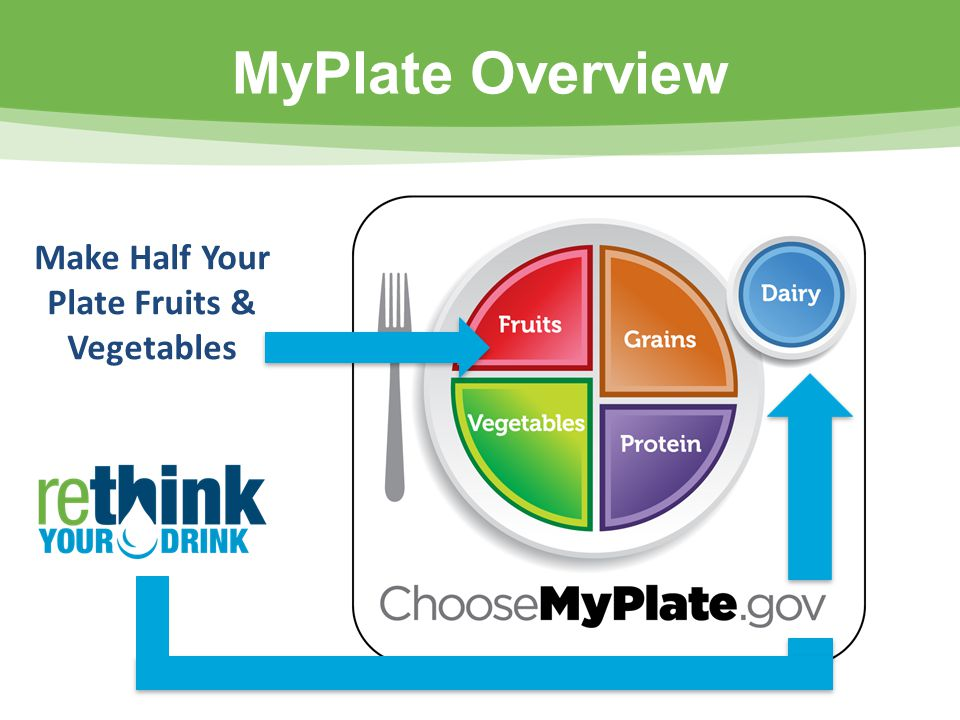 MyPlate Overview Make Half Your Plate Fruits & Vegetables