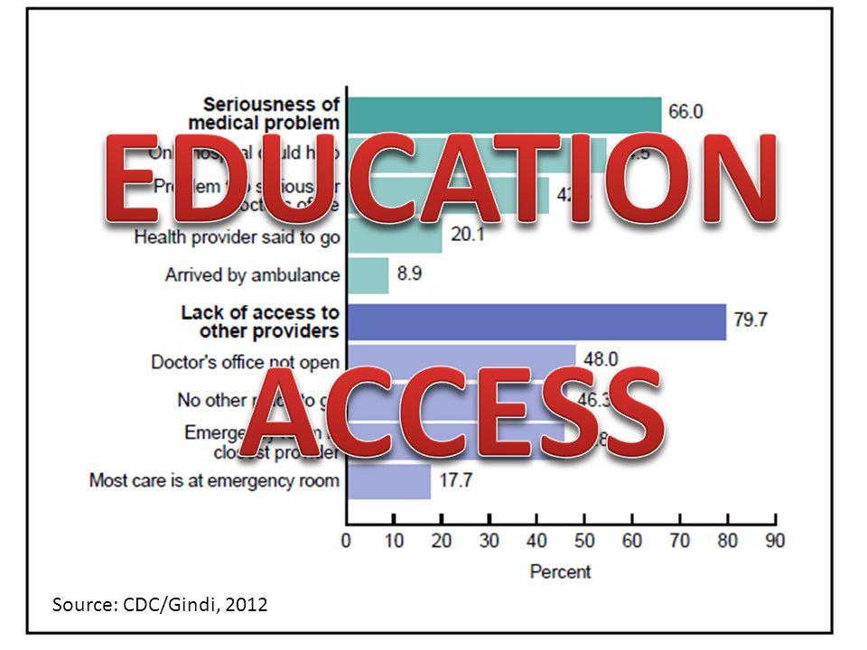 Source: CDC/Gindi, 2012