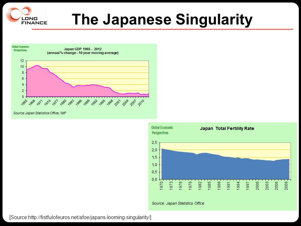 The Japanese Singularity [Source:http://fistfulofeuros.net/afoe/japans-looming-singularity/]