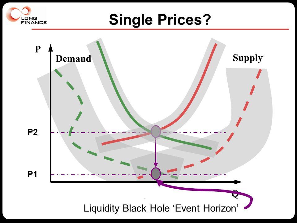 Single Prices P Q Supply Demand P1 P2 Liquidity Black Hole 'Event Horizon'