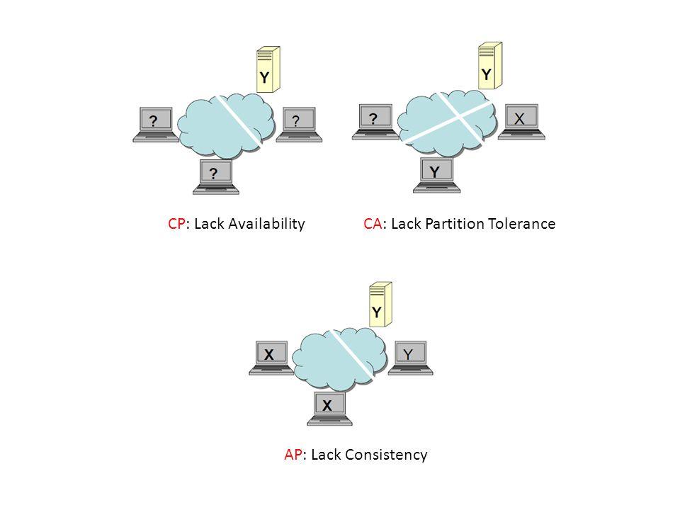 AP: Lack Consistency CP: Lack AvailabilityCA: Lack Partition Tolerance