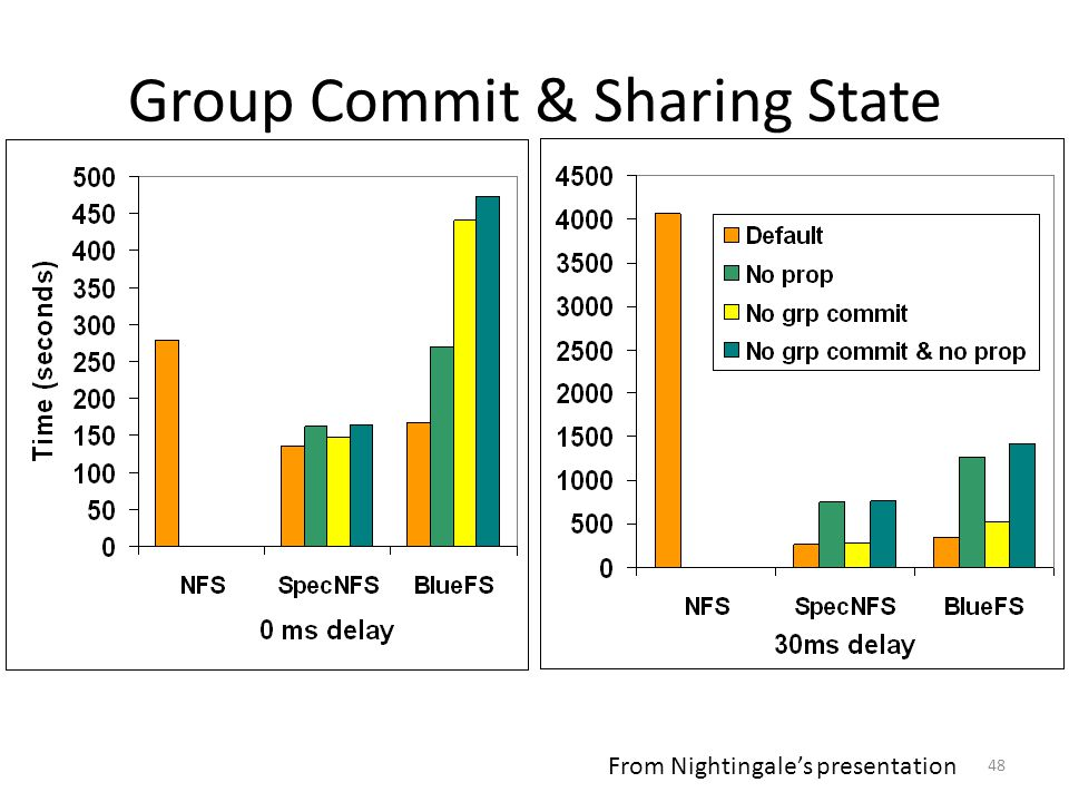 48 Group Commit & Sharing State From Nightingale's presentation