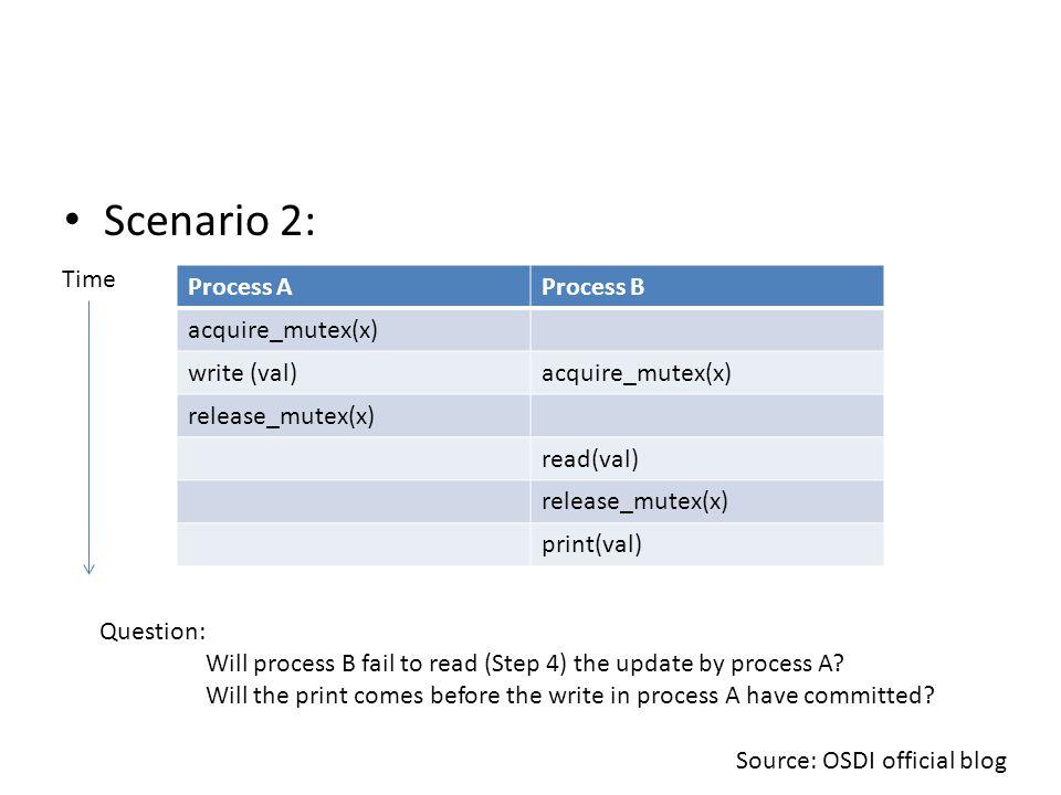 Scenario 2: Process AProcess B acquire_mutex(x) write (val)acquire_mutex(x) release_mutex(x) read(val) release_mutex(x) print(val) Time Question: Will