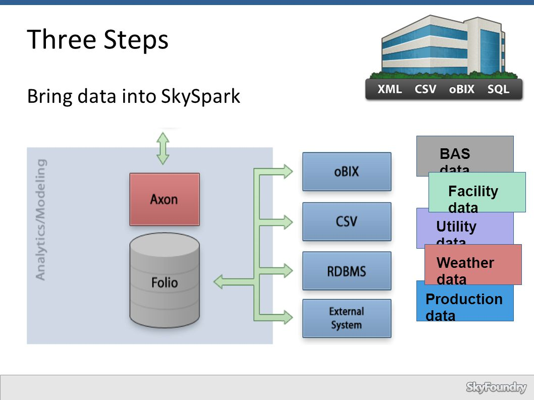 Production data Three Steps Bring data into SkySpark BAS data Utility data Weather data Facility data