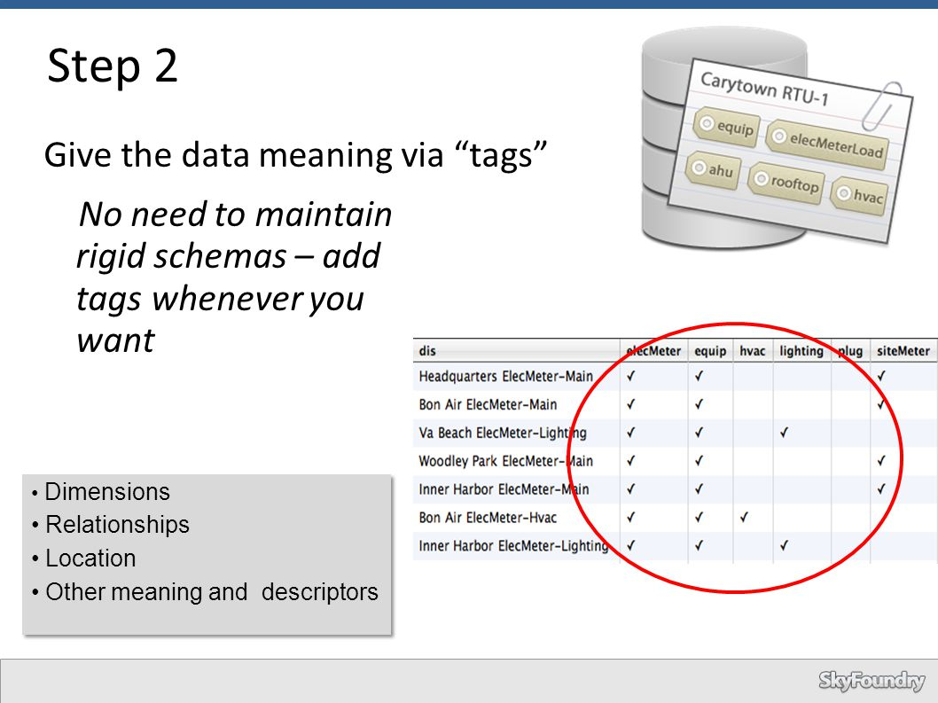 "Step 2 Give the data meaning via ""tags"" No need to maintain rigid schemas – add tags whenever you want Dimensions Relationships Location Other meaning"