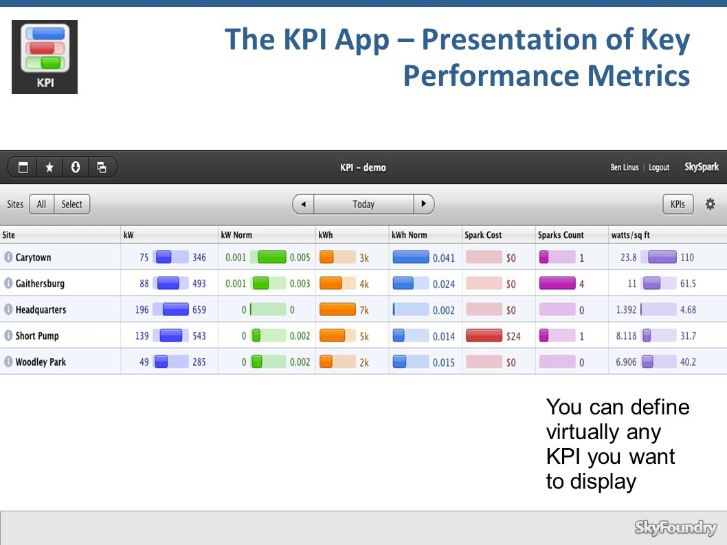 The KPI App – Presentation of Key Performance Metrics You can define virtually any KPI you want to display