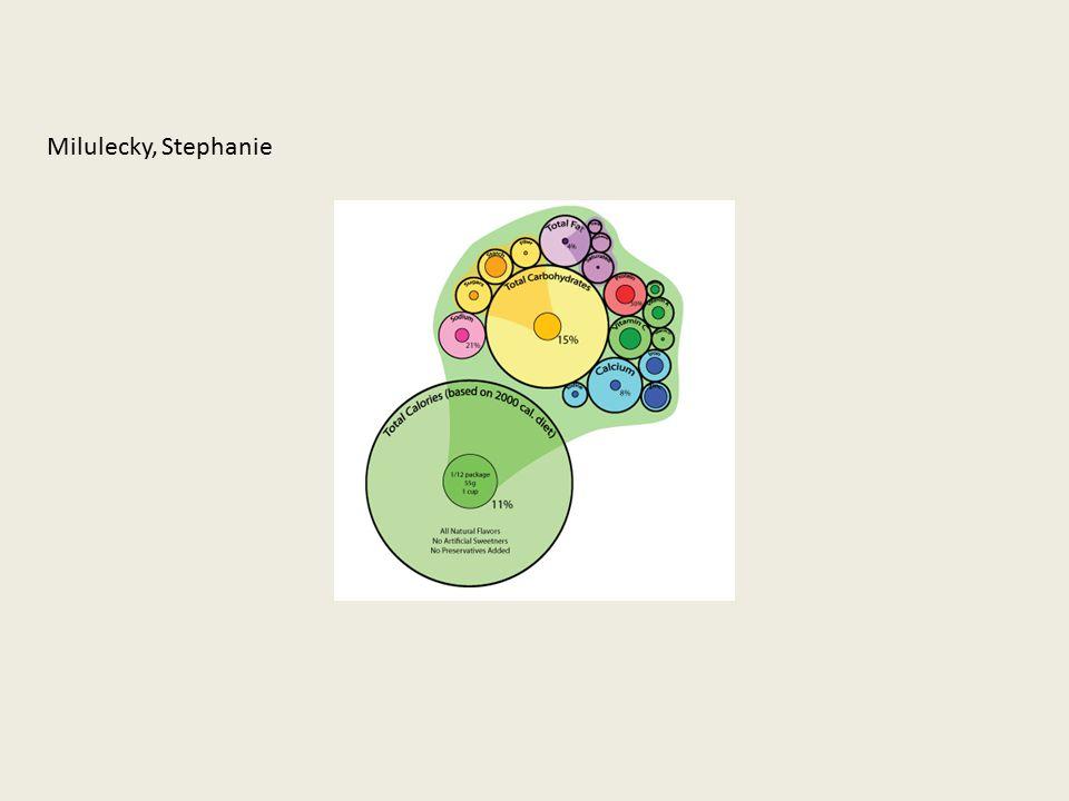 Milulecky, Stephanie