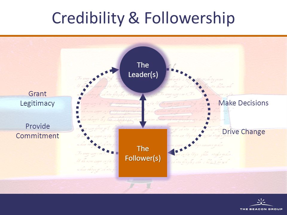 Credibility & Followership Make Decisions Drive Change Grant Legitimacy Provide Commitment The Leader(s) The Leader(s) TheFollower(s)TheFollower(s)