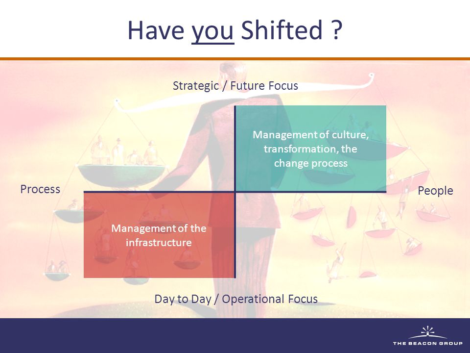 Have you Shifted .