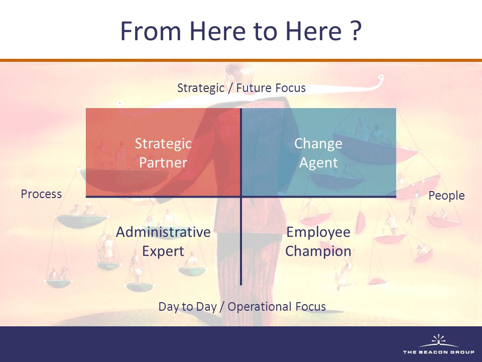 From Here to Here ? Strategic Partner Change Agent Administrative Expert Employee Champion Strategic / Future Focus Day to Day / Operational Focus Peo