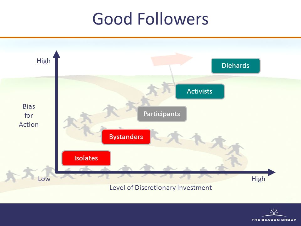 Good Followers Low High Diehards Isolates Activists Participants Bystanders Bias for Action Level of Discretionary Investment
