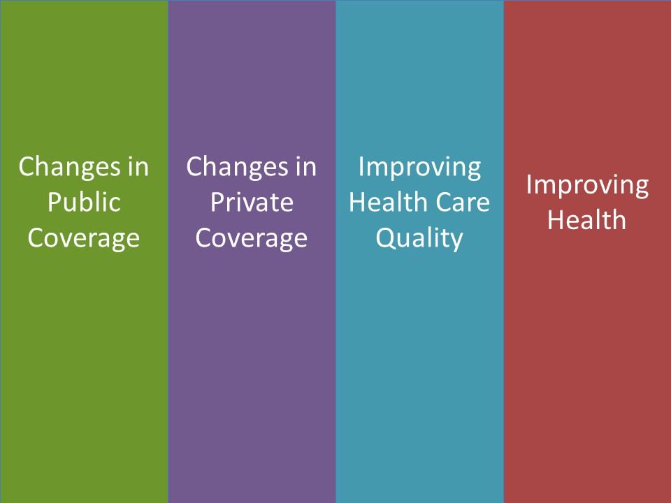Changes in Public Coverage Changes in Private Coverage Improving Health Care Quality Improving Health