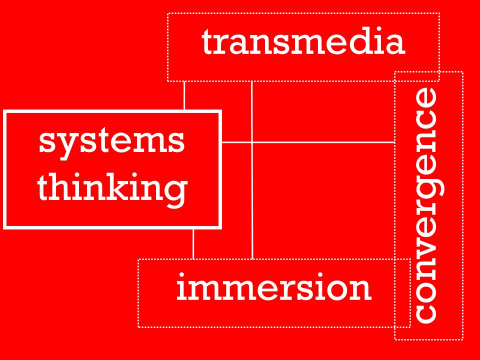 systems thinking convergence immersion transmedia