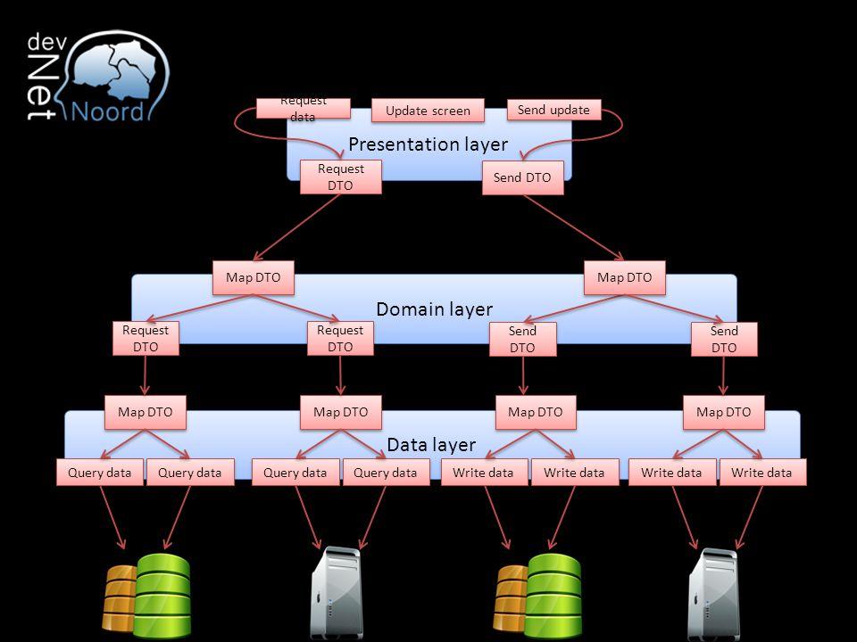 Presentation layer Data layer Domain layer Send DTO Map DTO Write data Map DTO Write data Send DTO Request DTO Map DTO Request DTO Map DTO Query data Request data Map DTO Query data Request DTO Send update Update screen