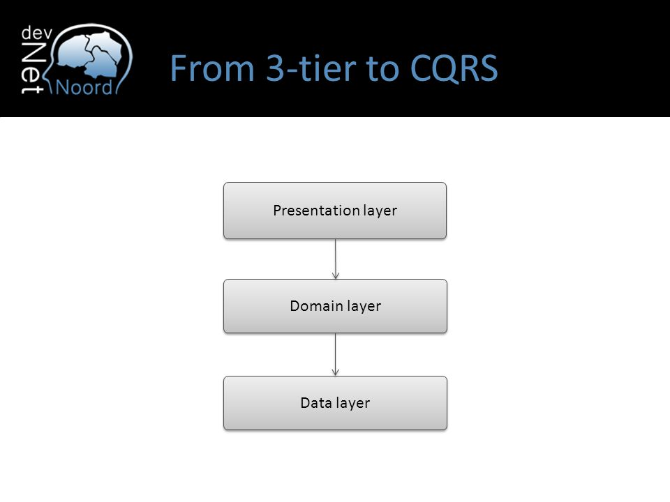 From 3-tier to CQRS Presentation layer Domain layer Data layer