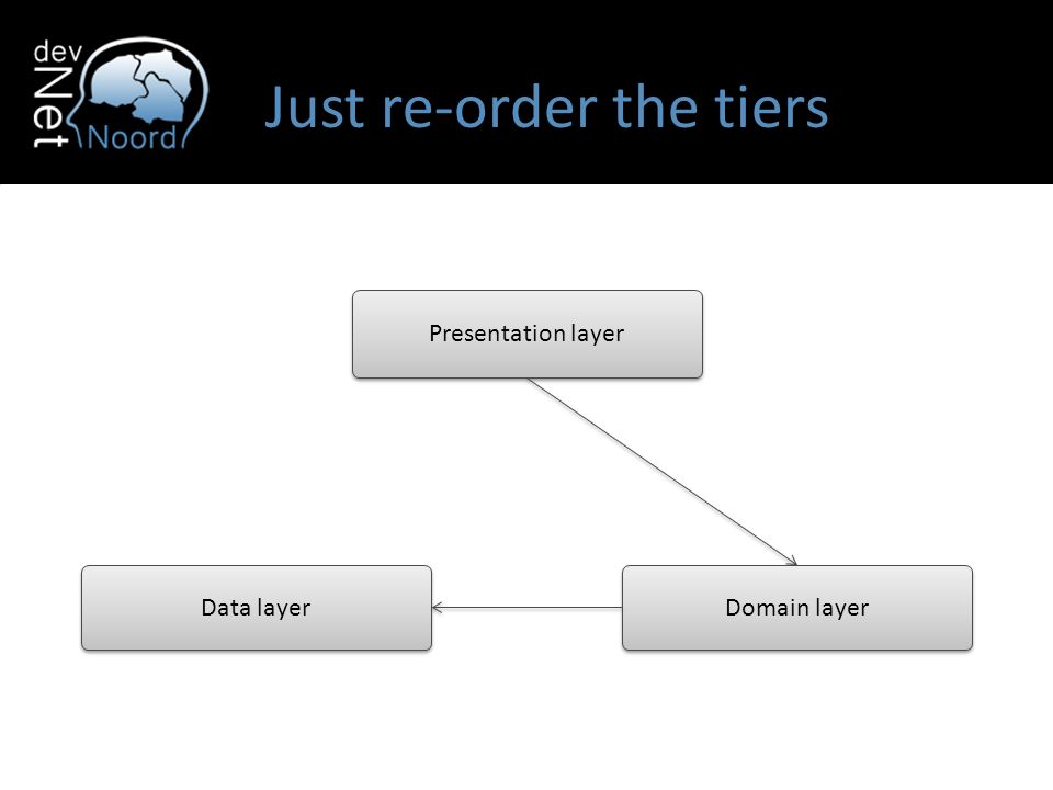 Presentation layer Domain layer Data layer Just re-order the tiers