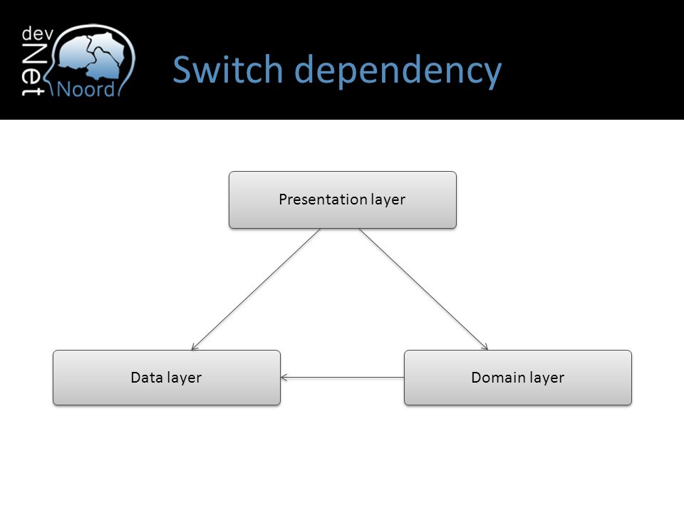 Presentation layer Domain layer Data layer Switch dependency