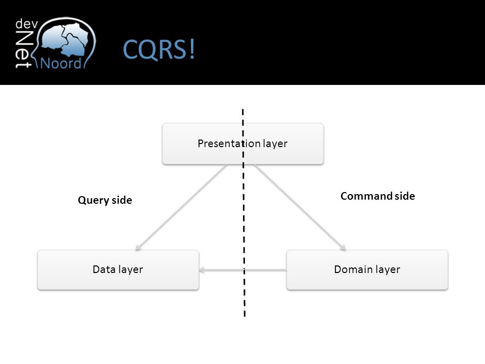 Presentation layer Domain layer Data layer CQRS! Query side Command side