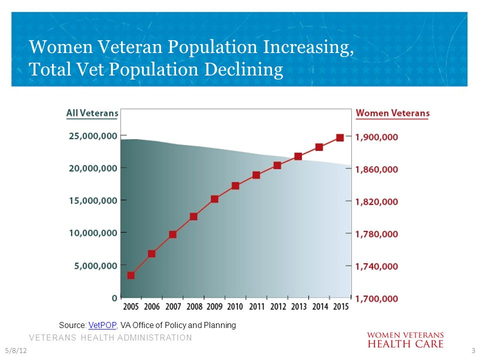 VETERANS HEALTH ADMINISTRATION Women Veteran Population Increasing, Total Vet Population Declining 5/8/123 Source: VetPOP, VA Office of Policy and PlanningVetPOP