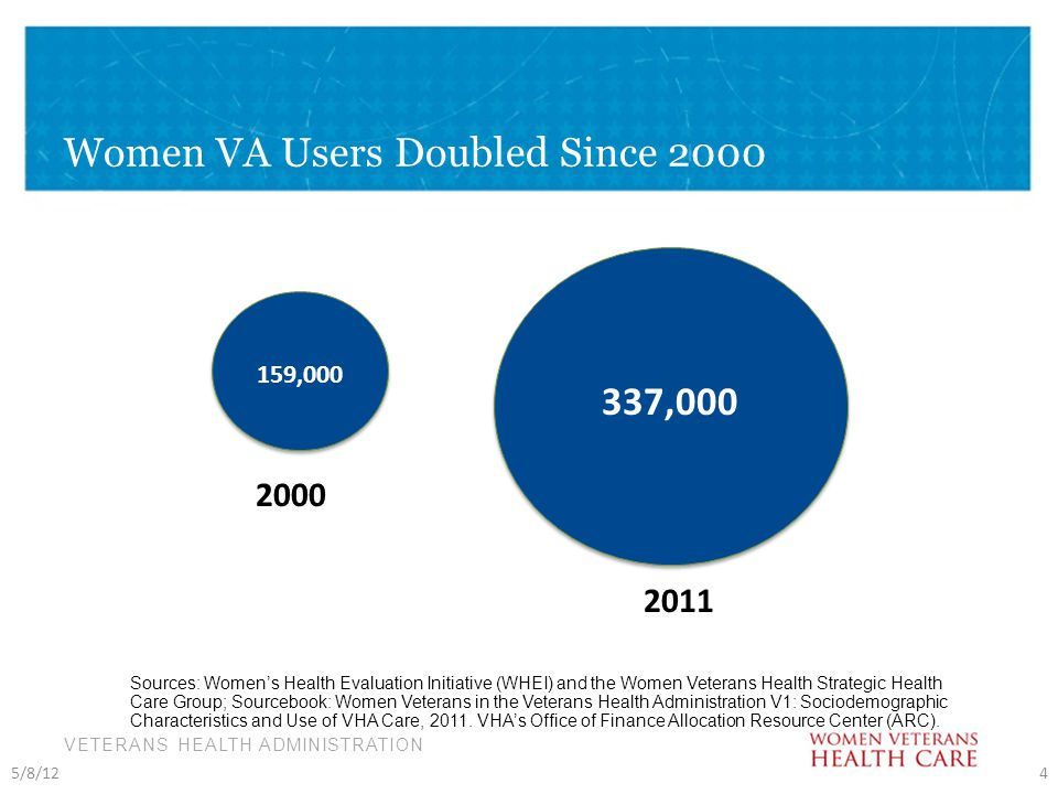VETERANS HEALTH ADMINISTRATION Women VA Users Doubled Since 2000 5/8/124 2000 2011 159,000 337,000 Sources: Women's Health Evaluation Initiative (WHEI) and the Women Veterans Health Strategic Health Care Group; Sourcebook: Women Veterans in the Veterans Health Administration V1: Sociodemographic Characteristics and Use of VHA Care, 2011.