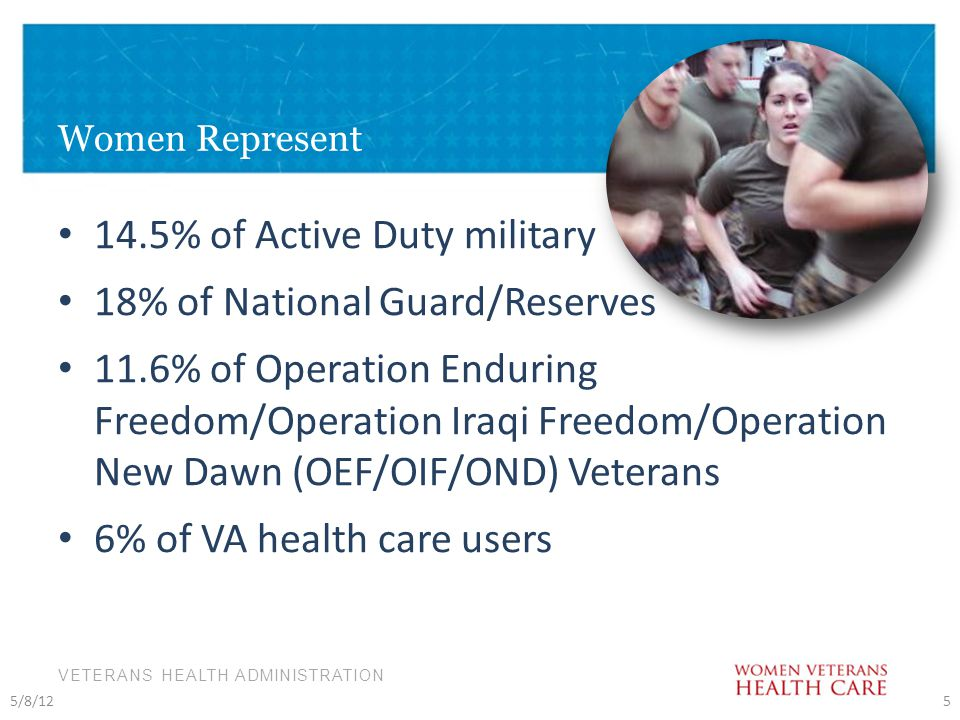 VETERANS HEALTH ADMINISTRATION Women Represent 14.5% of Active Duty military 18% of National Guard/Reserves 11.6% of Operation Enduring Freedom/Operation Iraqi Freedom/Operation New Dawn (OEF/OIF/OND) Veterans 6% of VA health care users 5/8/125