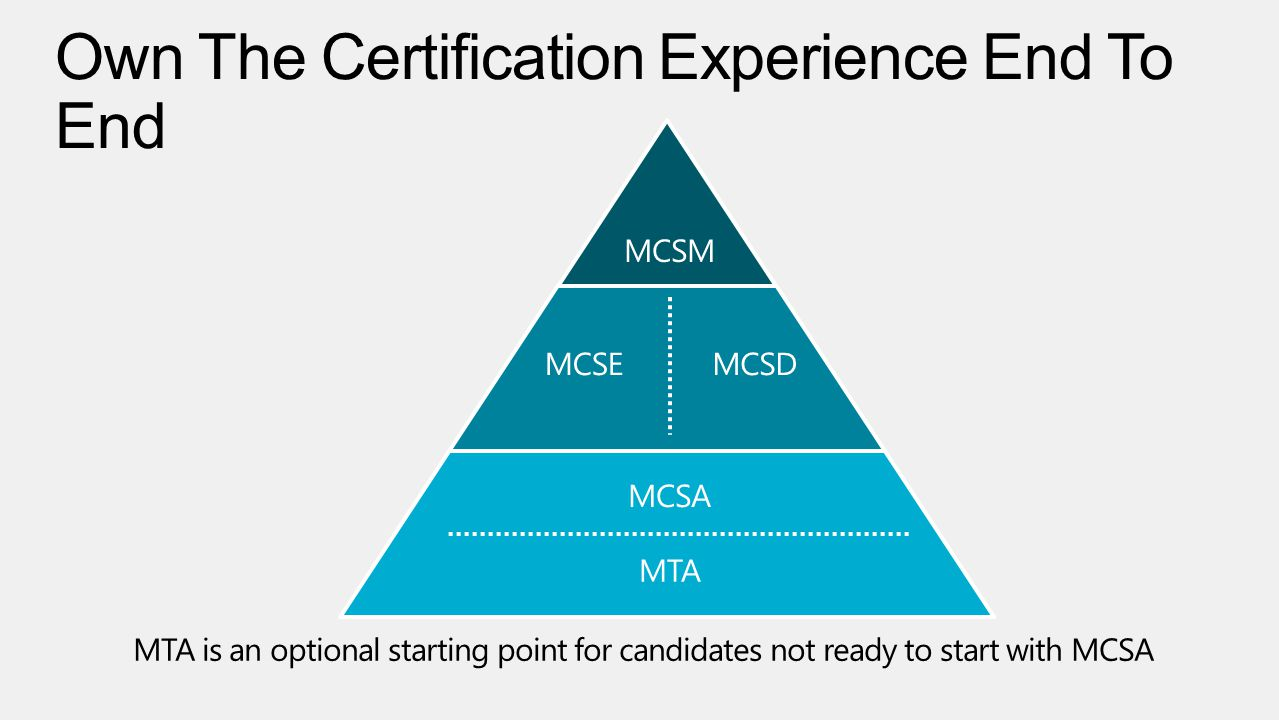 Own The Certification Experience End To End MTA is an optional starting point for candidates not ready to start with MCSA MCSM MCSE MCSA MCSD MTA
